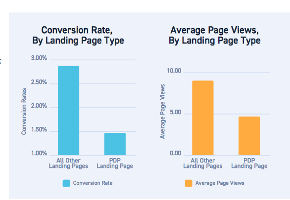 Conversion rate by Landing Page Type
