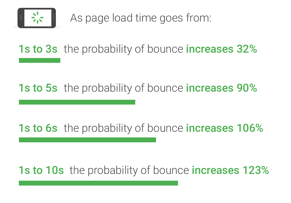 Page load time impacts your conversions